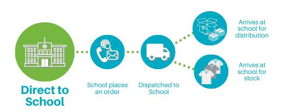 School Trends School uniform delivered to school